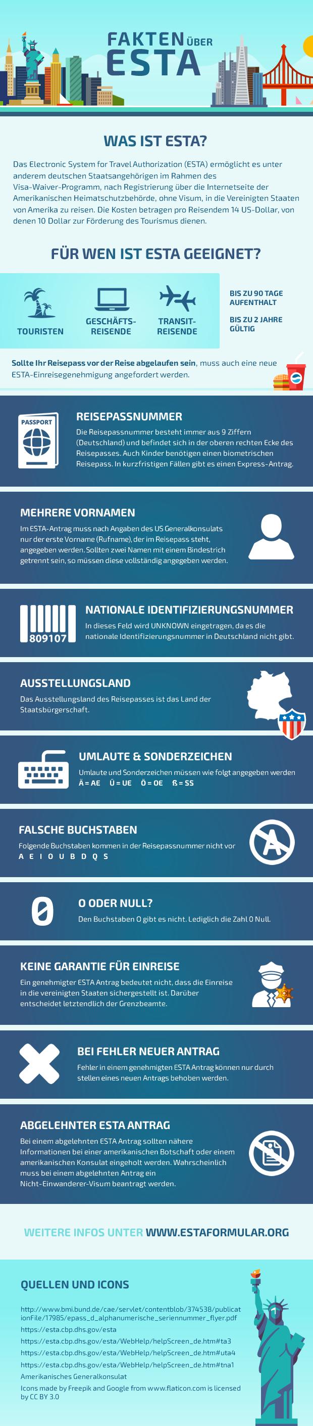 Infografik zum ESTA Formular
